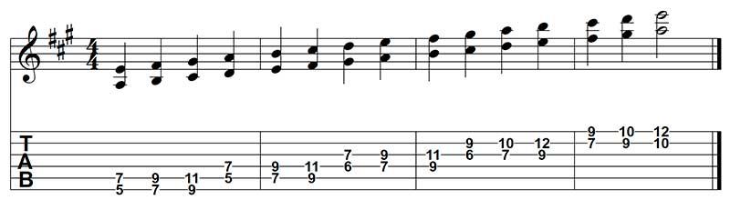 Como armonizar una escala