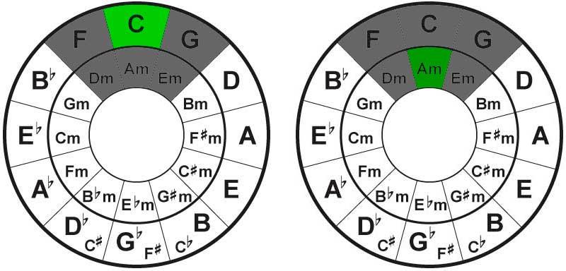 Usando el circulo de cuartas y quintas para hacer cambios de tono